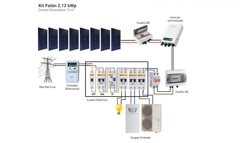 Sistemas de climatización integrados con aerotermia y energía solar fotovoltaica