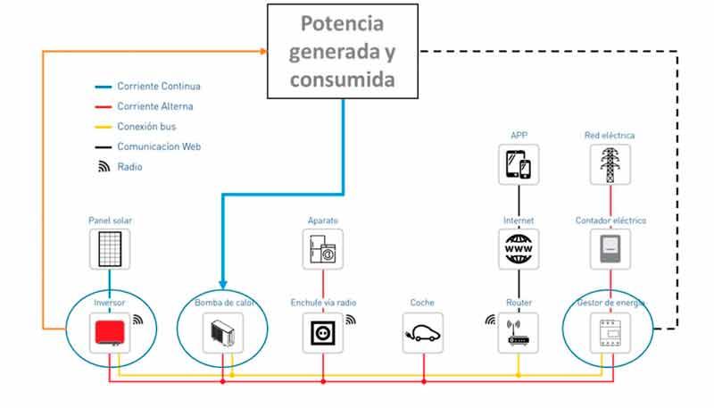 Sistemas de climatización integrados con aerotermia y energía solar fotovoltaica parte Nº 3