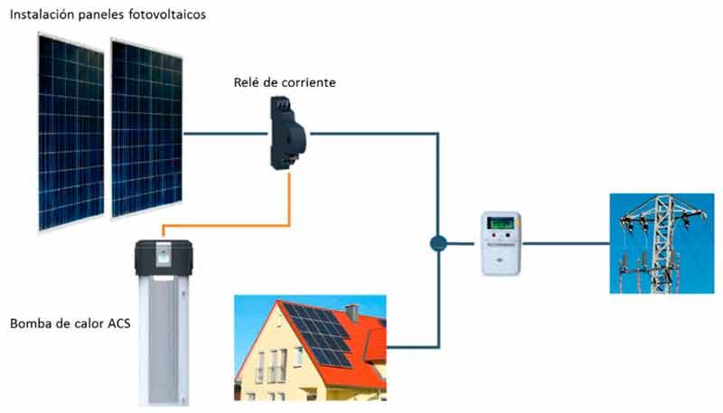 Sistemas de climatización integrados con aerotermia y energía solar fotovoltaica parte Nº 1