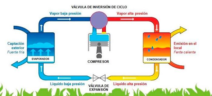 Rendimiento de las bombas de calor y beneficios de climatización
